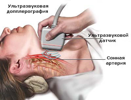 Для чего делается УЗИ щитовидной железы